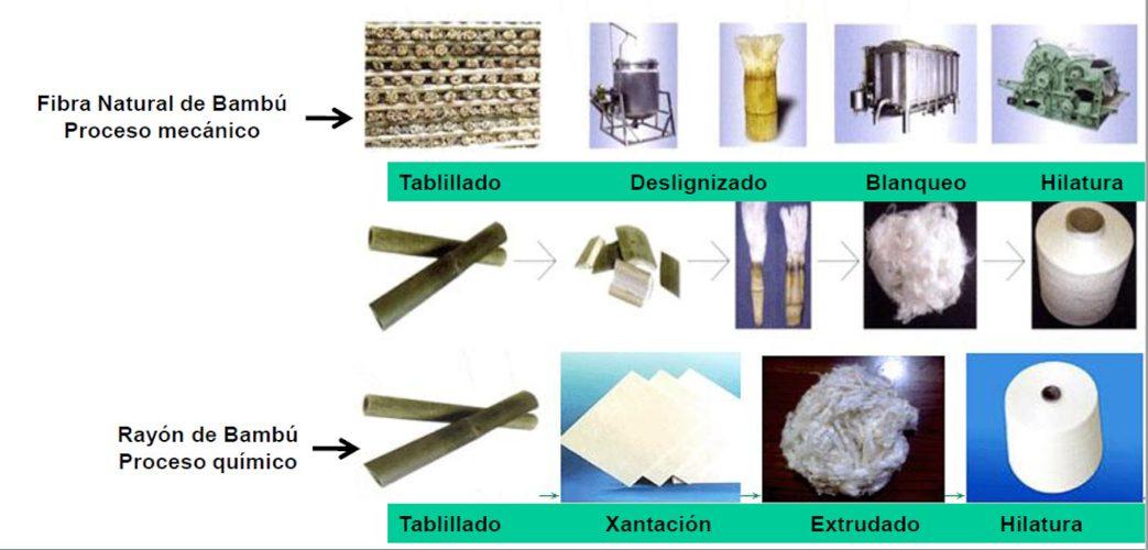 Procesos fabricación textil base bambu